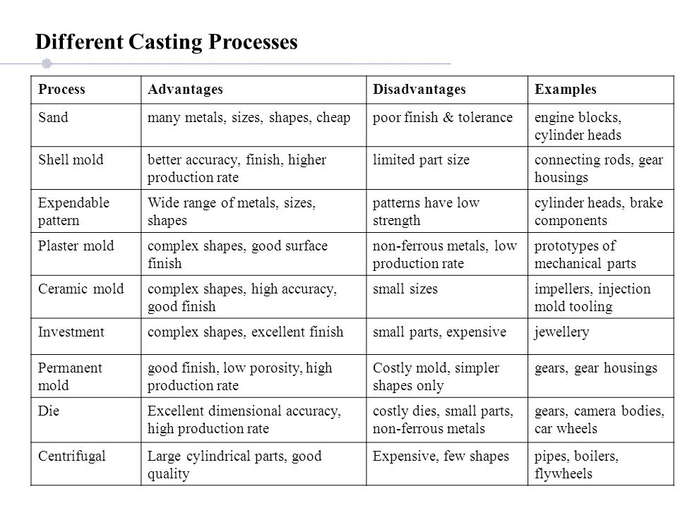 Different Casting Processes