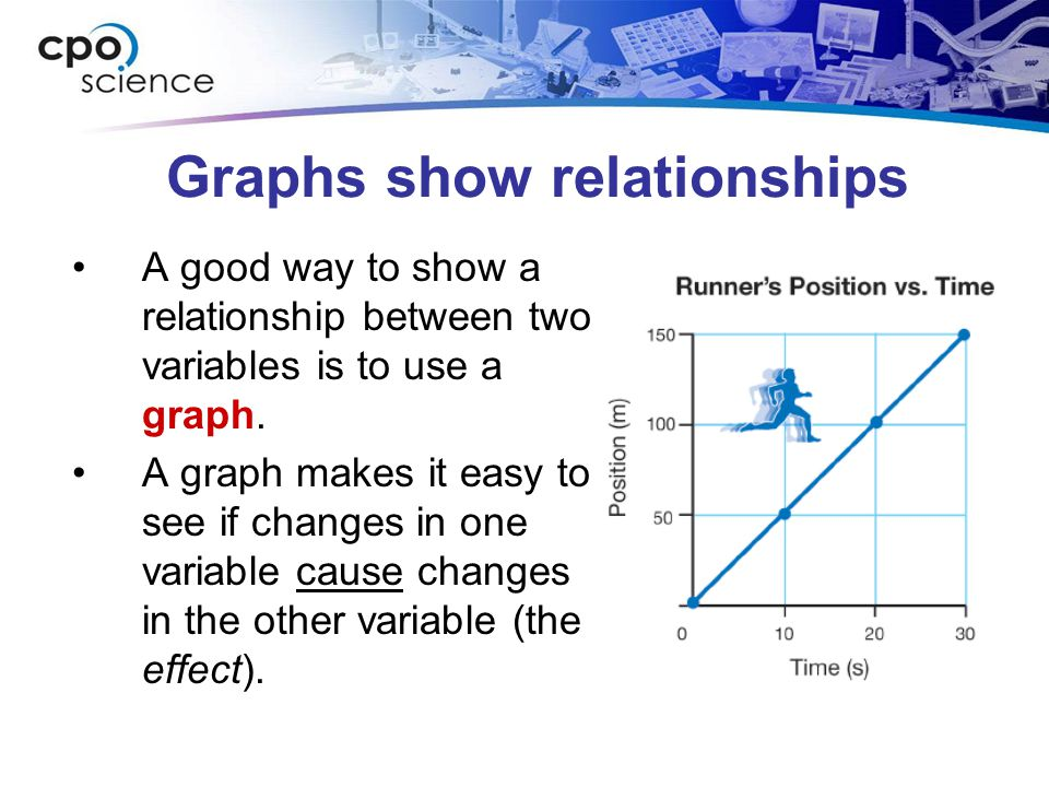 Graphs show relationships
