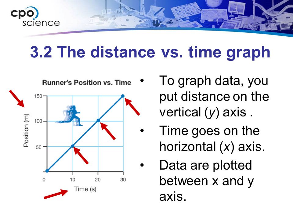 3.2 The distance vs. time graph