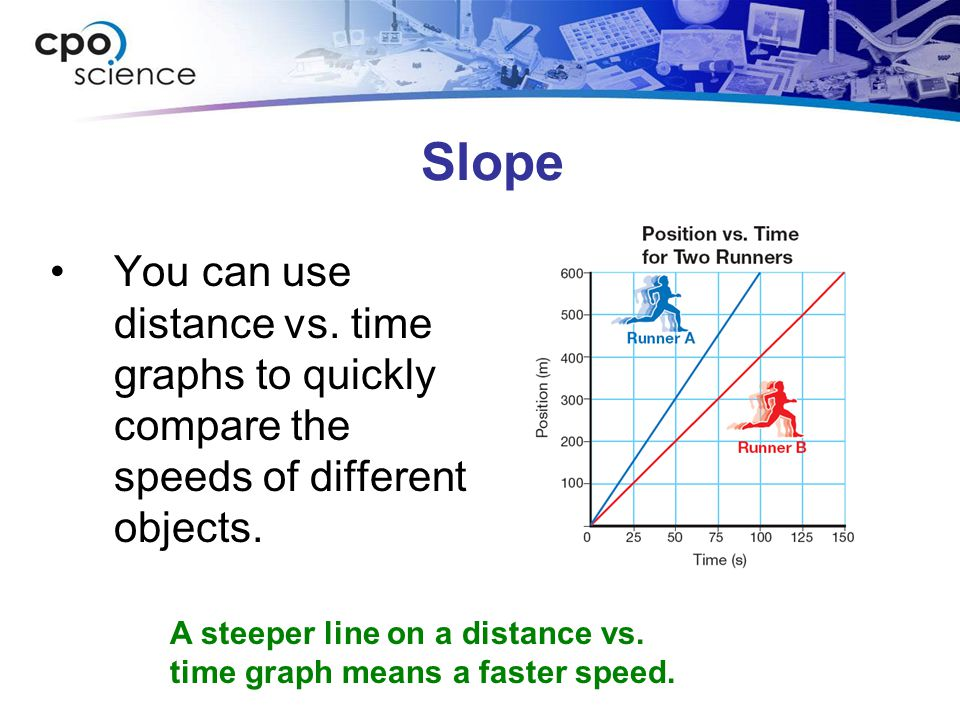 Slope You can use distance vs. time graphs to quickly compare the speeds of different objects.