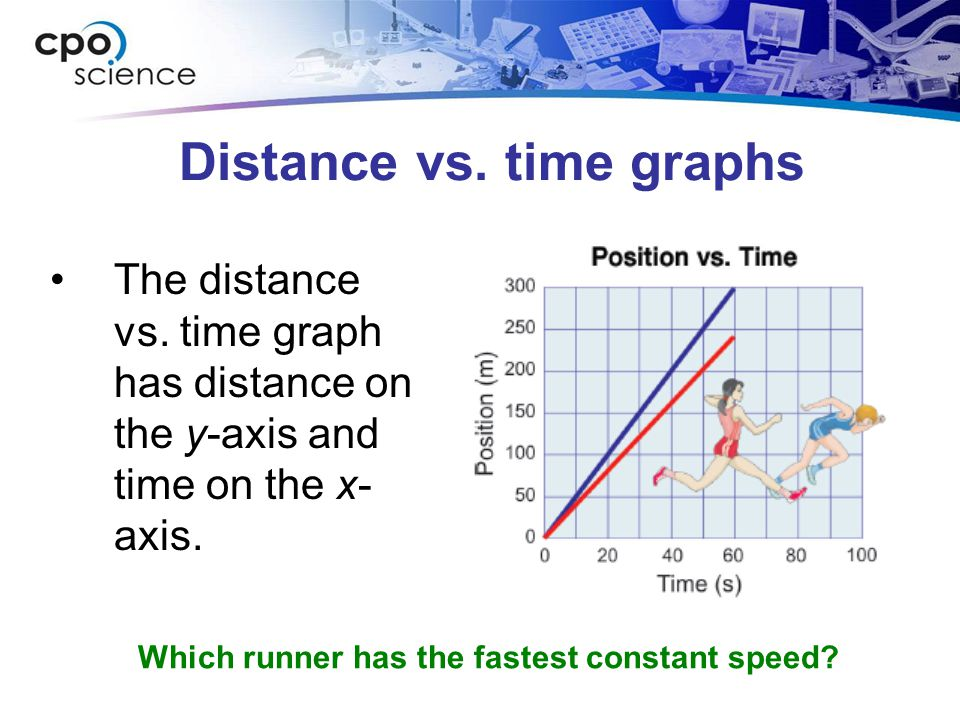 Distance vs. time graphs