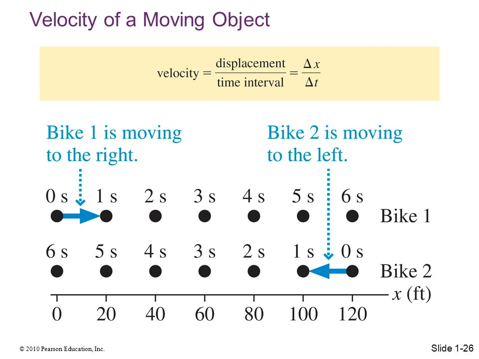 Velocity of a Moving Object