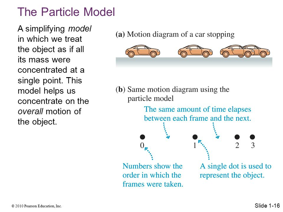 The Particle Model