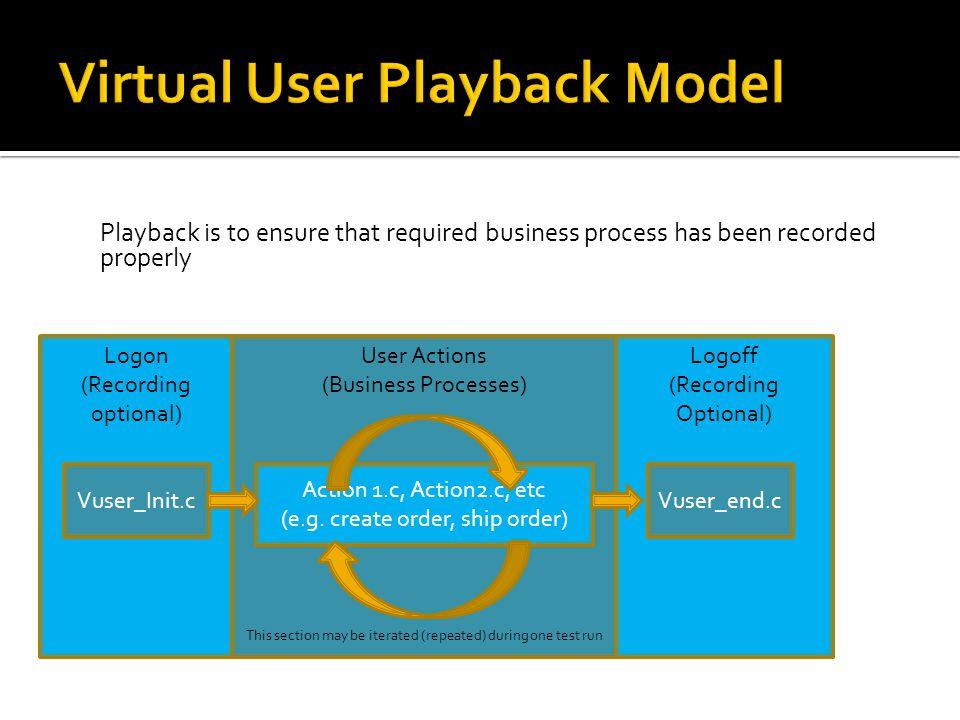 Virtual User Playback Model
