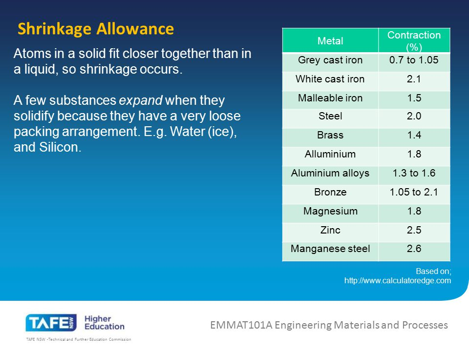 Shrinkage Allowance Metal. Contraction (%) Grey cast iron. 0.7 to 1.05. White cast iron. 2.1.
