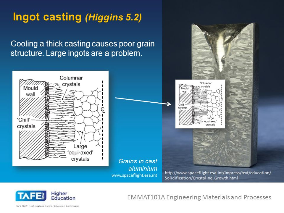 Ingot casting (Higgins 5.2)