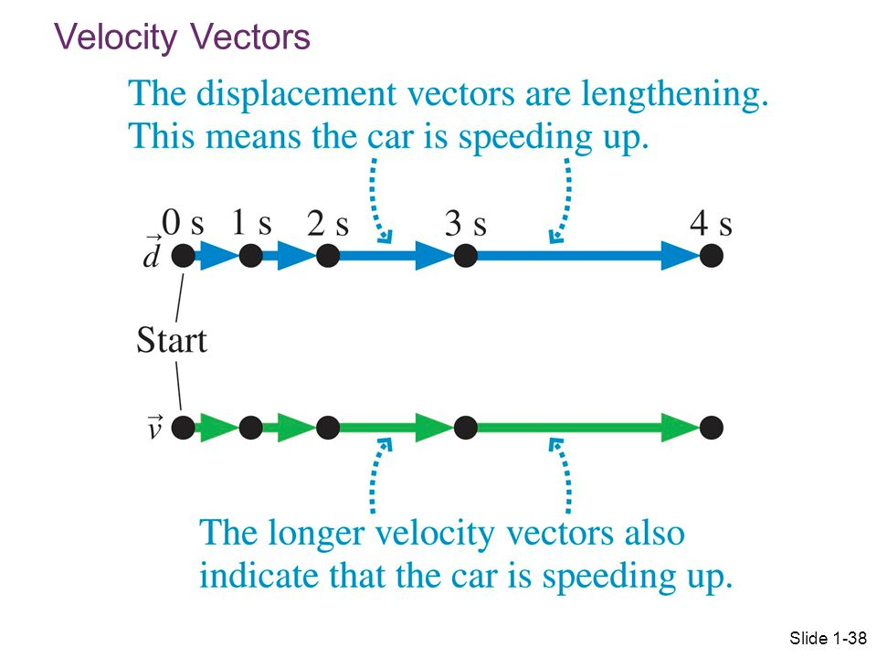 Velocity Vectors Slide 1-38