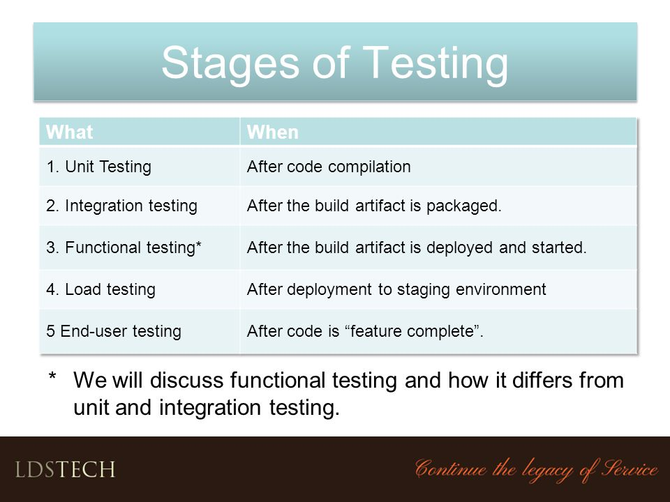Stages of Testing What. When. 1. Unit Testing. After code compilation. 2. Integration testing. After the build artifact is packaged.
