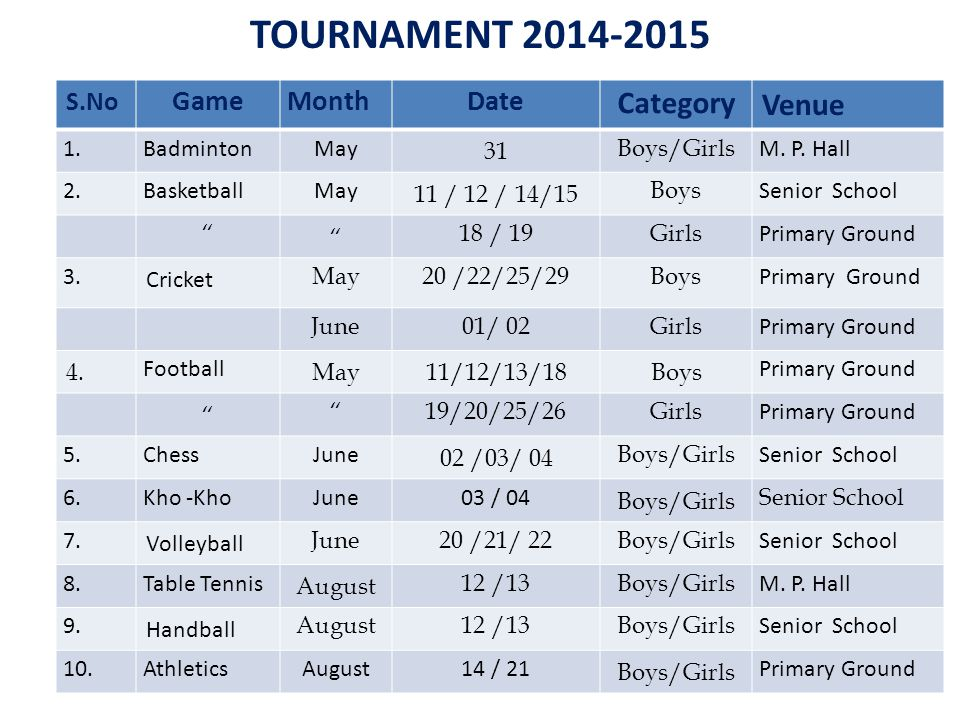 TOURNAMENT 2014-2015 Category Venue Game Month Date S.No 1. Badminton