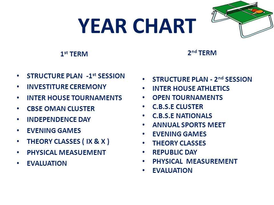 YEAR CHART 2nd TERM 1st TERM STRUCTURE PLAN -1st SESSION
