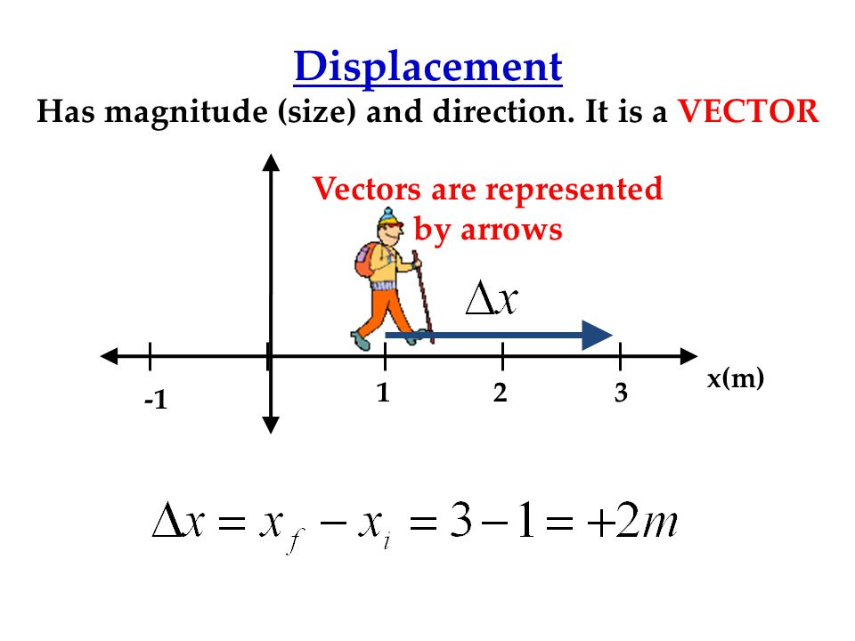 Displacement Has magnitude (size) and direction. It is a VECTOR