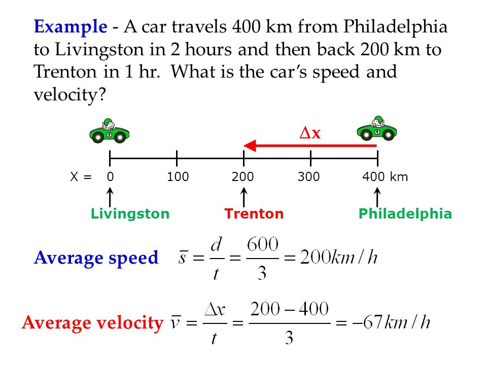 Example - A car travels 400 km from Philadelphia to Livingston in 2 hours and then back 200 km to Trenton in 1 hr. What is the car's speed and velocity