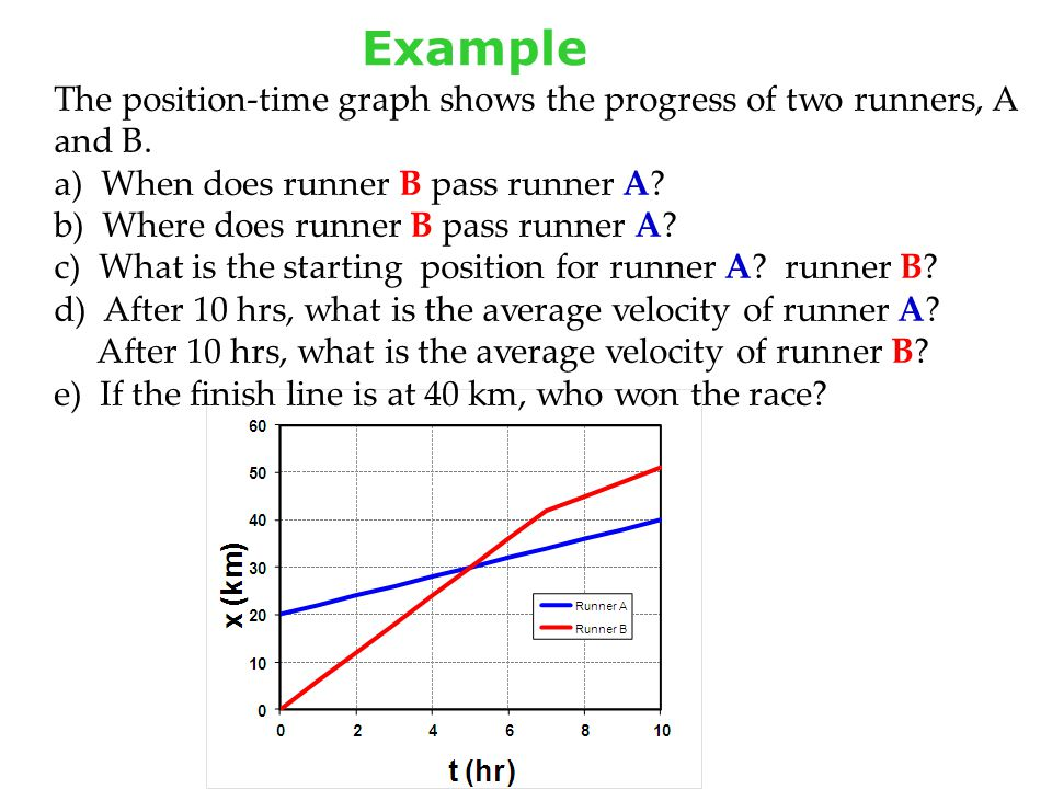 Example The position-time graph shows the progress of two runners, A and B. When does runner B pass runner A