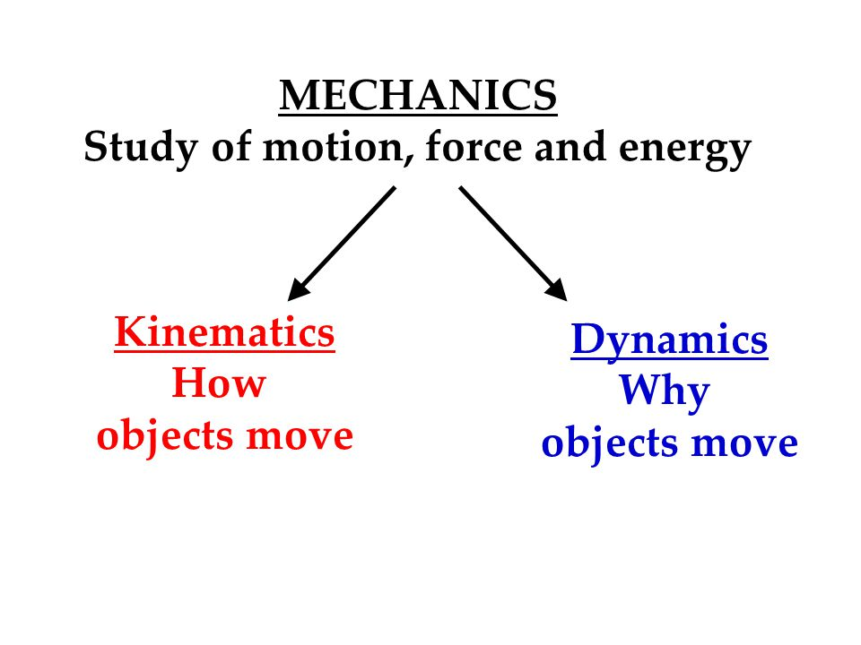Study of motion, force and energy