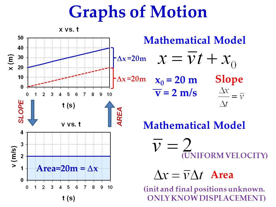 Graphs of Motion Mathematical Model x0 = 20 m Slope v = 2 m/s