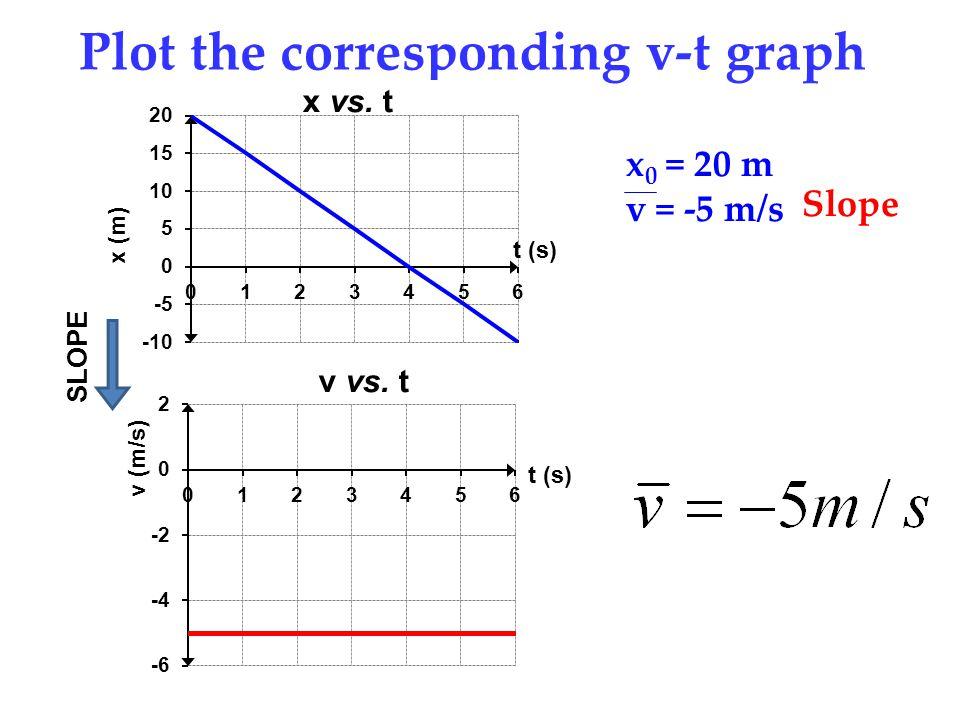 Plot the corresponding v-t graph