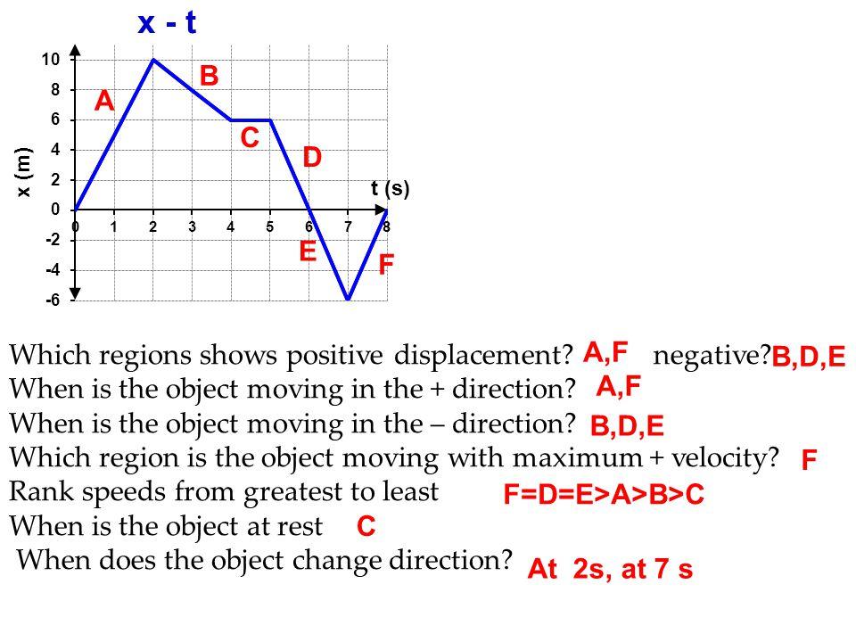 F=D=E>A>B>C C