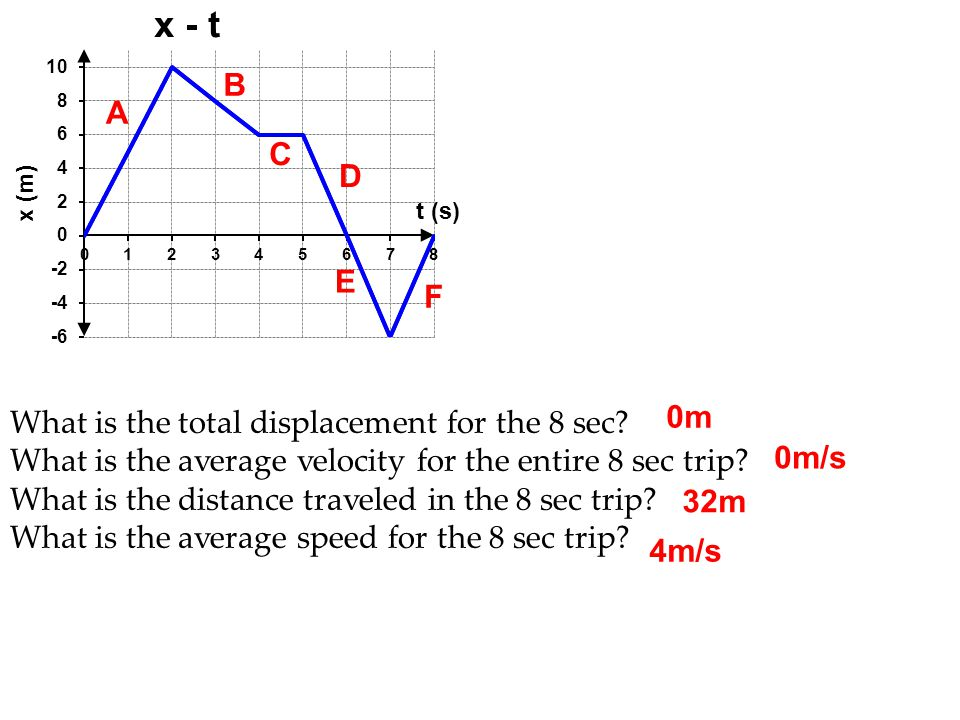 Physics C 1-D Motion 2007-2008. B. A.