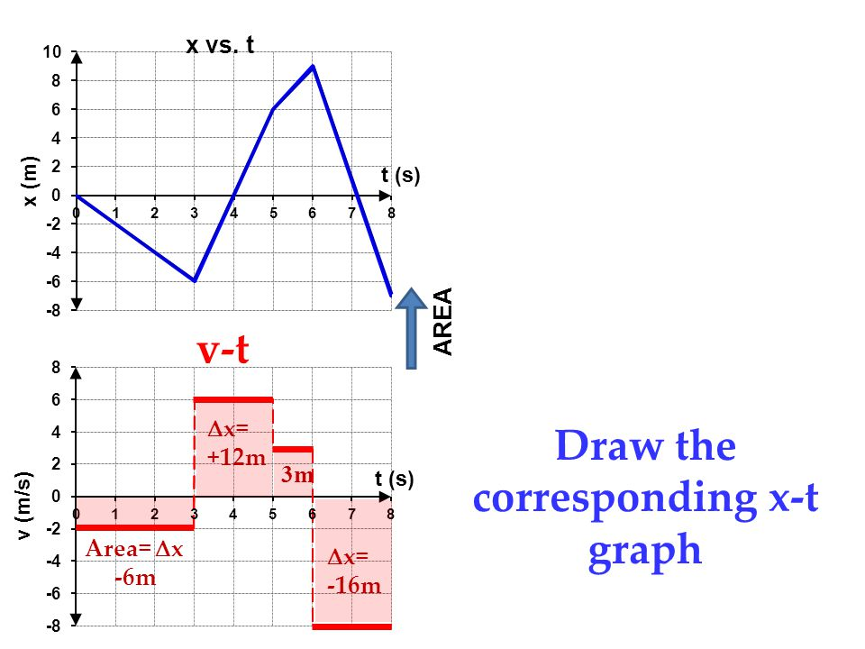 v-t Draw the corresponding x-t graph