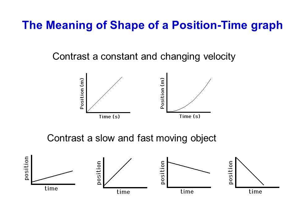 The Meaning of Shape of a Position-Time graph