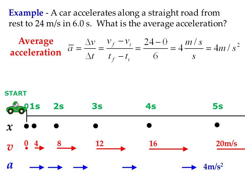 x v a Average acceleration
