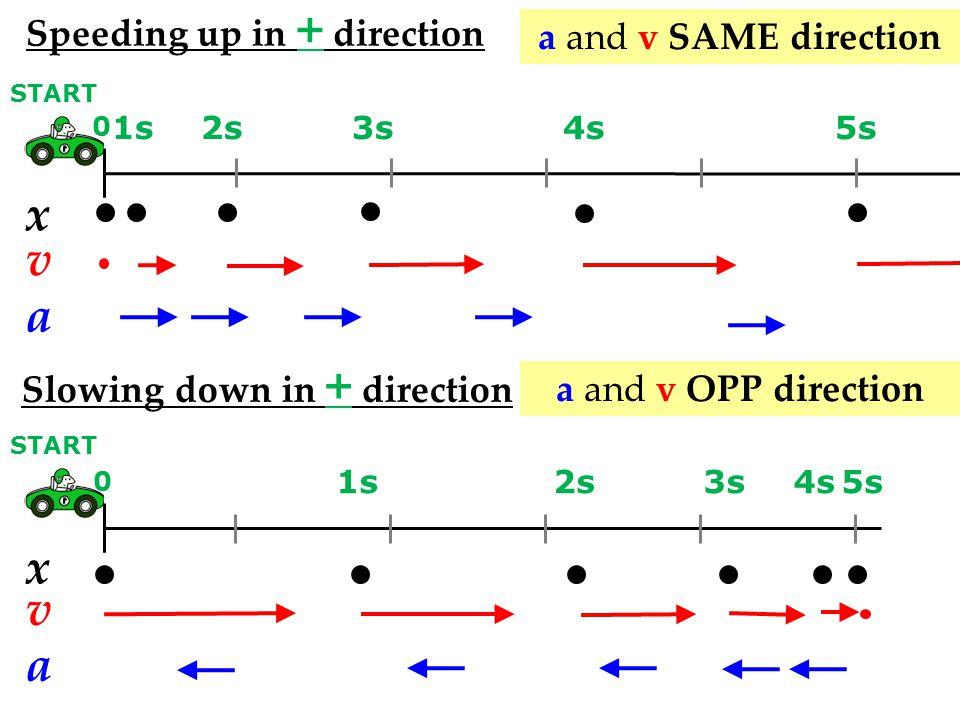 x v a x v a Speeding up in + direction a and v SAME direction