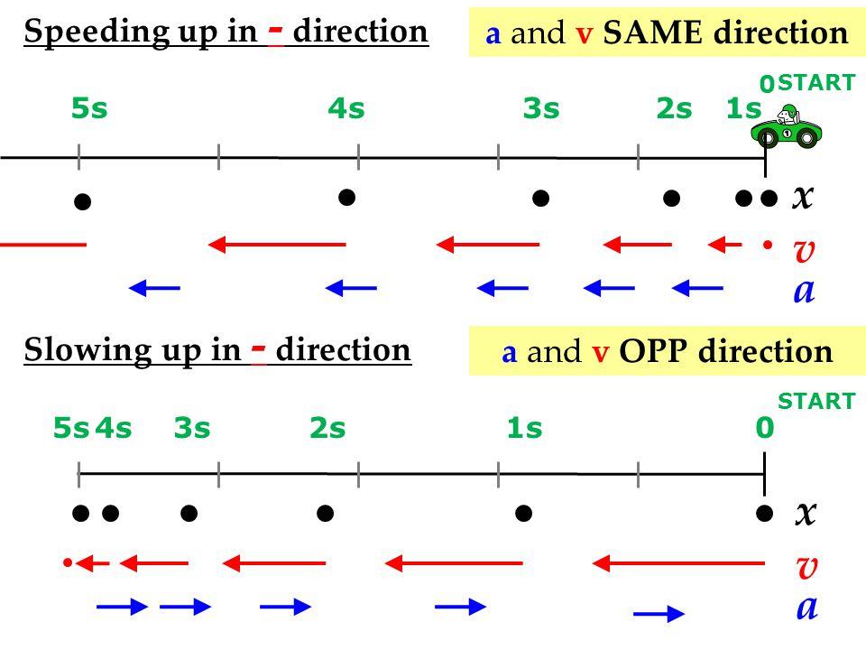 x v a x v a Speeding up in - direction a and v SAME direction