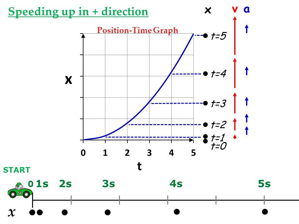 x x v a Speeding up in + direction t=0 t=5 t=4 t=3 t=2 t=1 1s 2s 3s 4s
