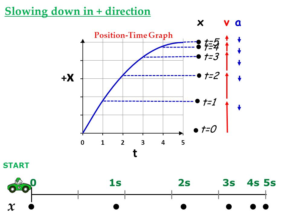 x Slowing down in + direction x v a t=0 t=5 t=3 t=2 t=1 t=4 1s 2s 3s