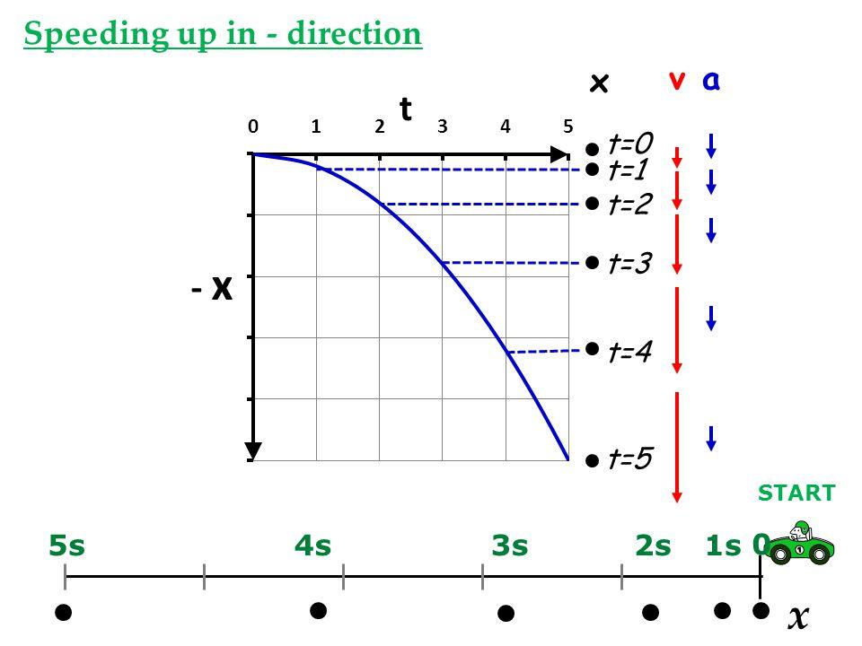 x Speeding up in - direction x v a t=5 t=0 t=1 t=2 t=3 t=4 5s 4s 3s 2s