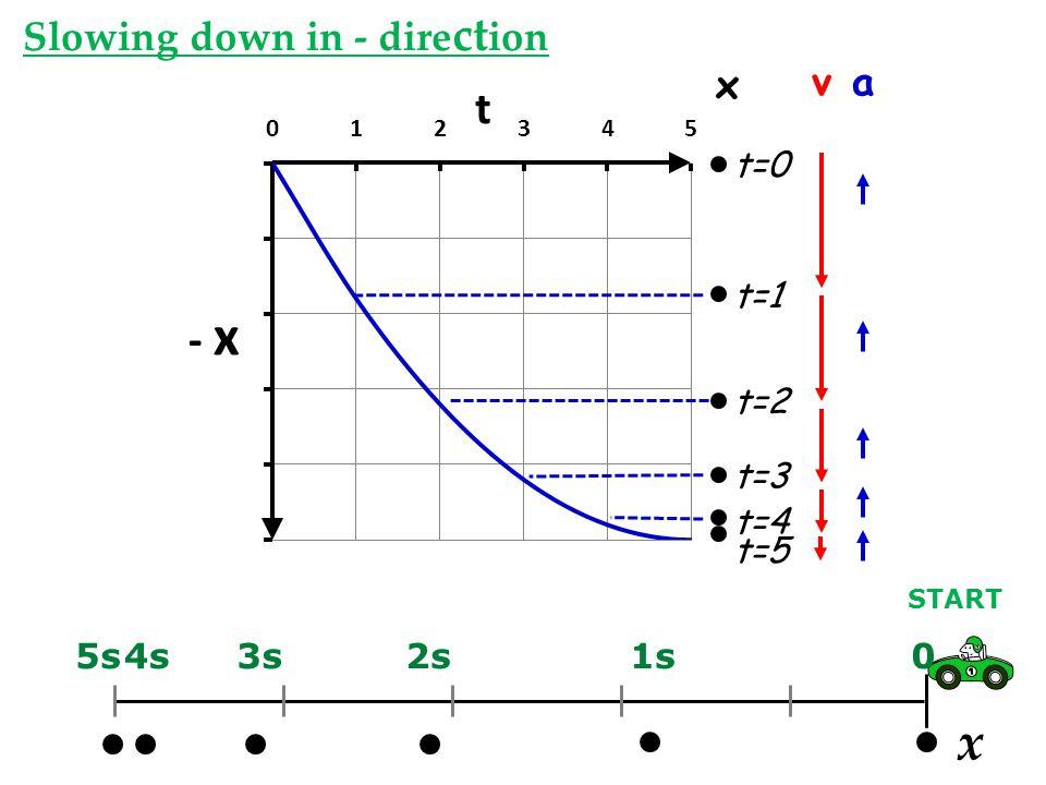 x Slowing down in - direction x v a t=0 t=1 t=2 t=3 t=4 t=5 5s 4s 3s
