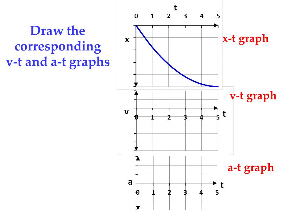 Draw the corresponding v-t and a-t graphs x-t graph v-t graph