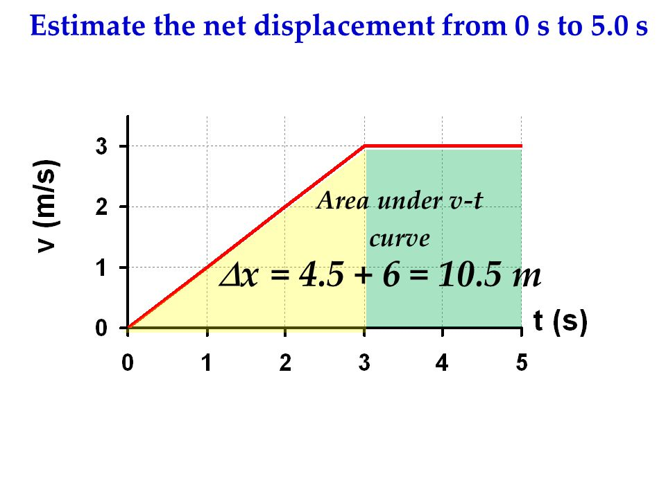 Estimate the net displacement from 0 s to 5.0 s