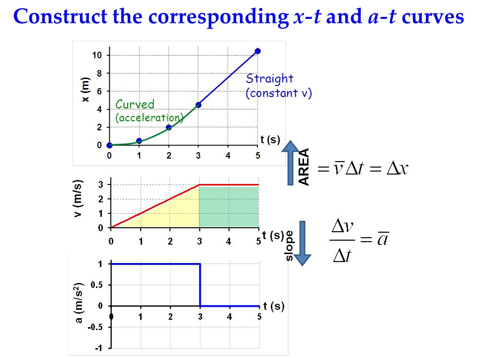 Construct the corresponding x-t and a-t curves