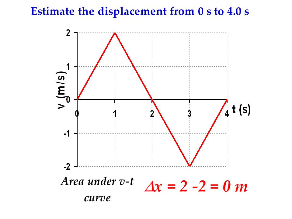 Estimate the displacement from 0 s to 4.0 s