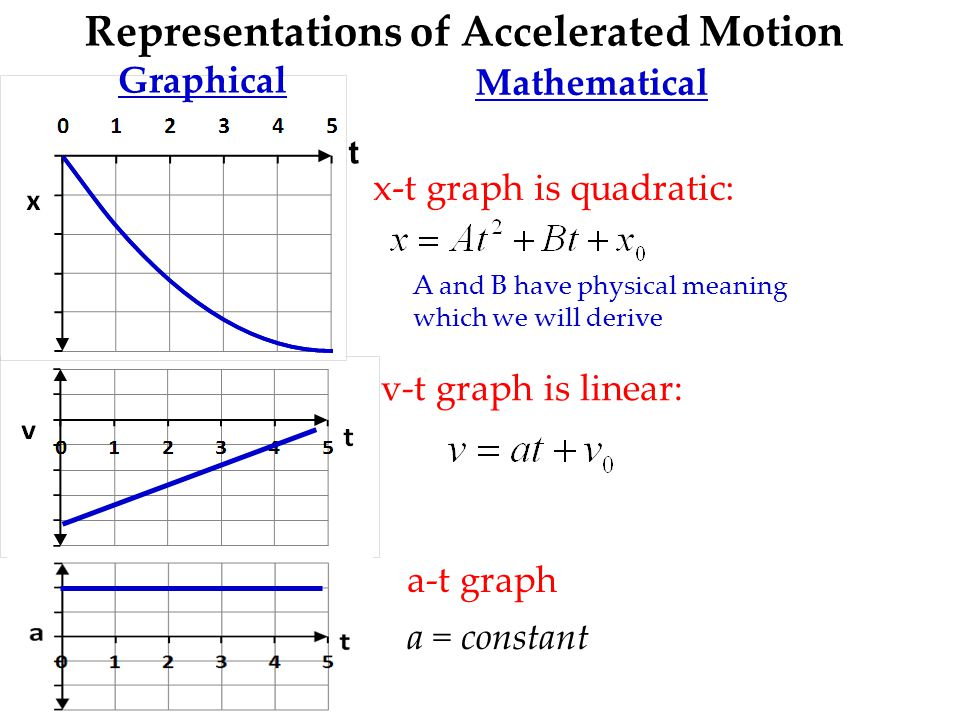 Representations of Accelerated Motion Graphical Mathematical