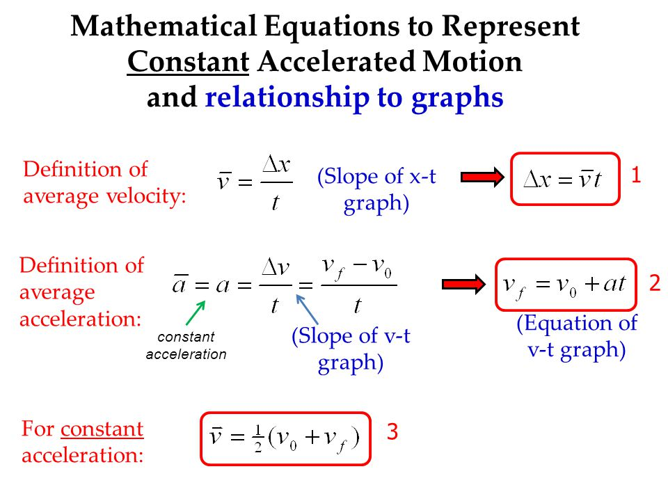 (Equation of v-t graph)