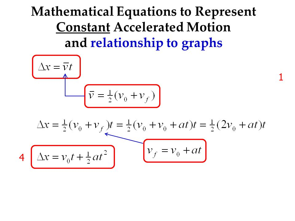 Mathematical Equations to Represent Constant Accelerated Motion and relationship to graphs