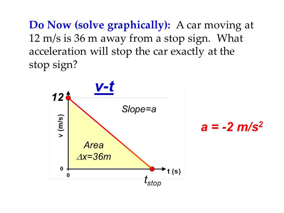 Do Now (solve graphically): A car moving at 12 m/s is 36 m away from a stop sign. What acceleration will stop the car exactly at the stop sign