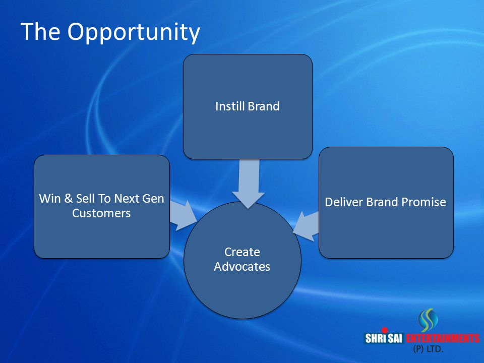 Win & Sell To Next Gen Customers