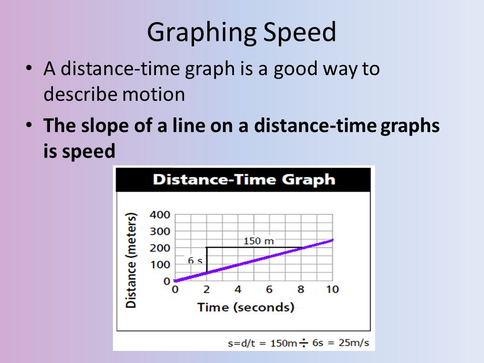 Graphing Speed A distance-time graph is a good way to describe motion