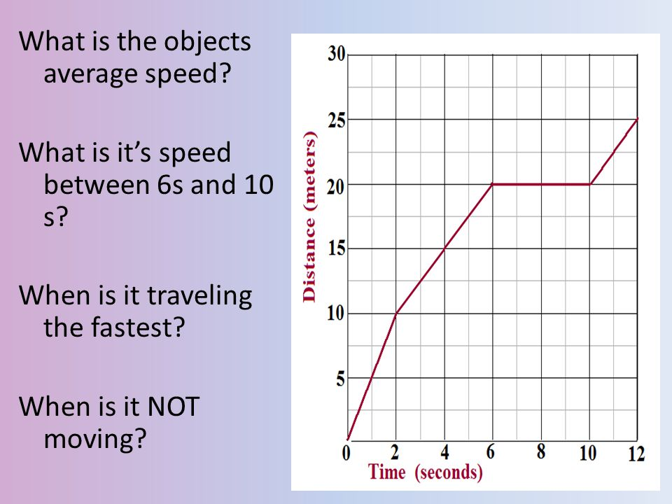 What is the objects average speed