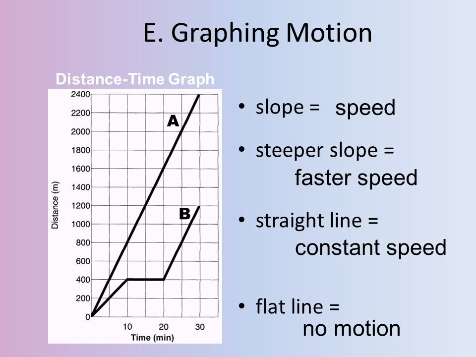 E. Graphing Motion slope = speed steeper slope = straight line =
