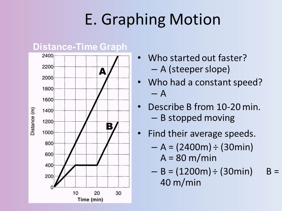 E. Graphing Motion Who started out faster A (steeper slope)