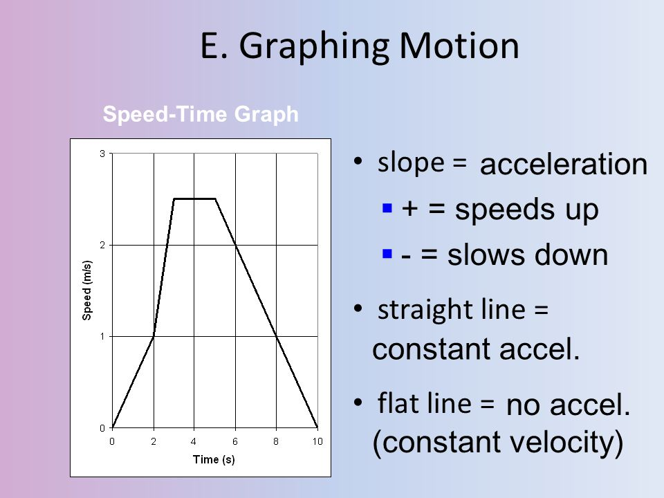 E. Graphing Motion acceleration slope = + = speeds up - = slows down