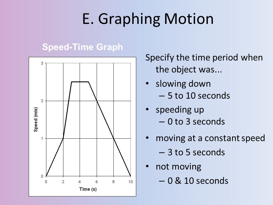 E. Graphing Motion Specify the time period when the object was...