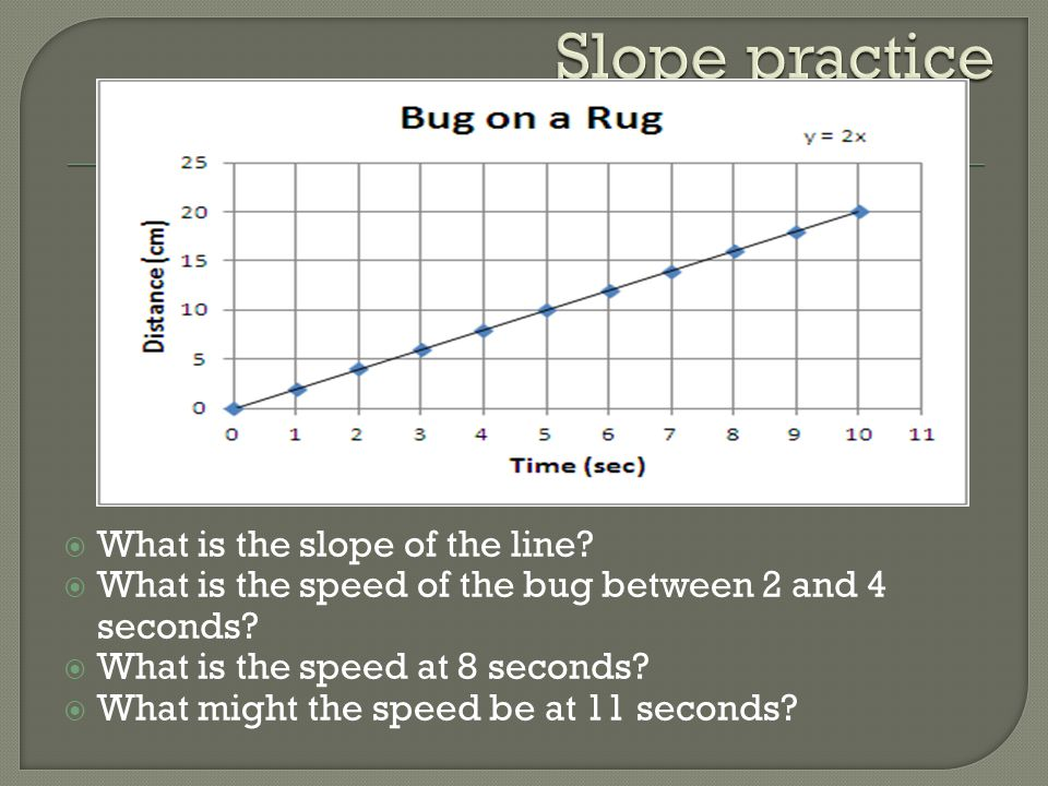 Slope practice What is the slope of the line