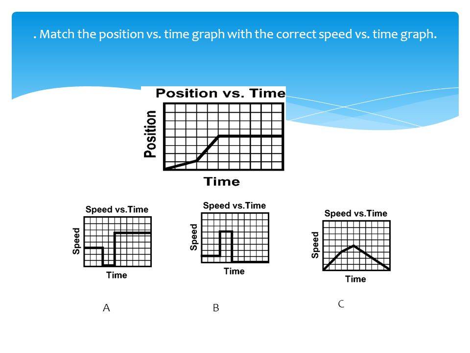 . Match the position vs. time graph with the correct speed vs. time graph.