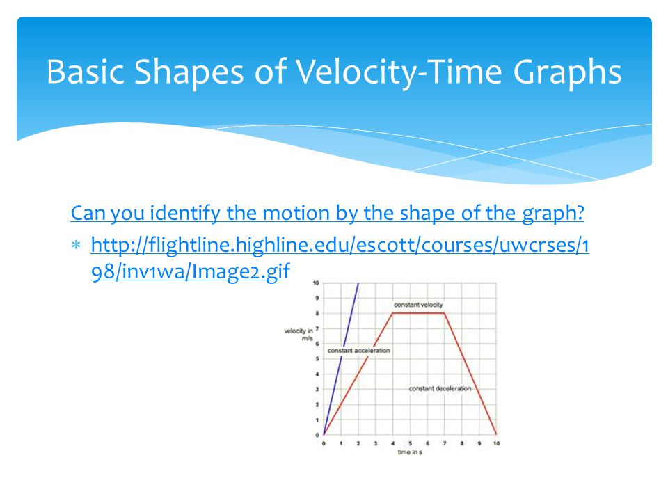 Basic Shapes of Velocity-Time Graphs