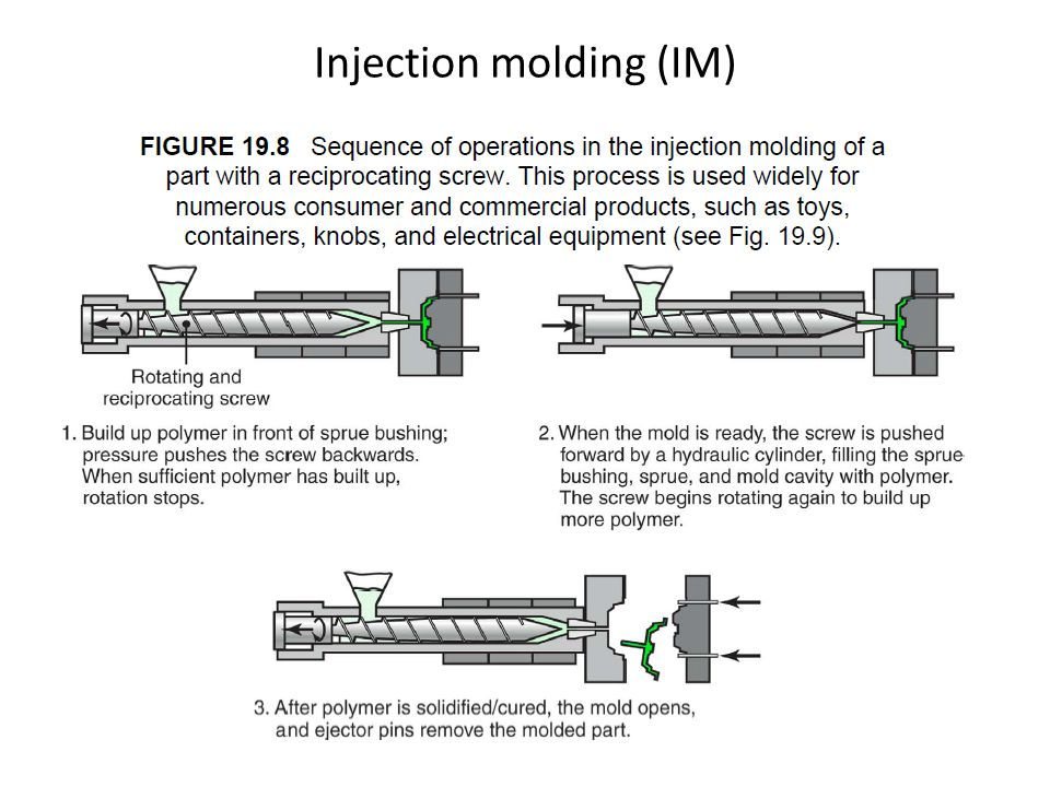 Injection molding (IM)